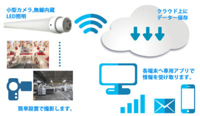 小型カメラ、WI-FI無線内蔵LED照明システム