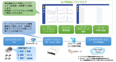 IOTスターターキット