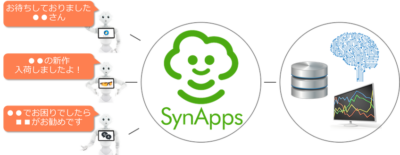 SYNAPPS