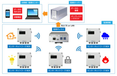 WIRELESS VISUAL SOLUTION WI-VIS